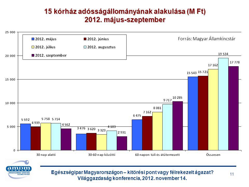 Egészségipar Magyarországon – kitörési pont vagy félrekezelt ágazat? Világgazdaság konferencia, 2012. november 14. 11 15 kórház adósságállományának al
