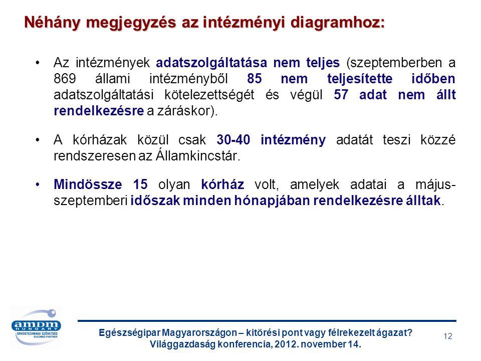 Egészségipar Magyarországon – kitörési pont vagy félrekezelt ágazat? Világgazdaság konferencia, 2012. november 14. 12 Az intézmények adatszolgáltatása