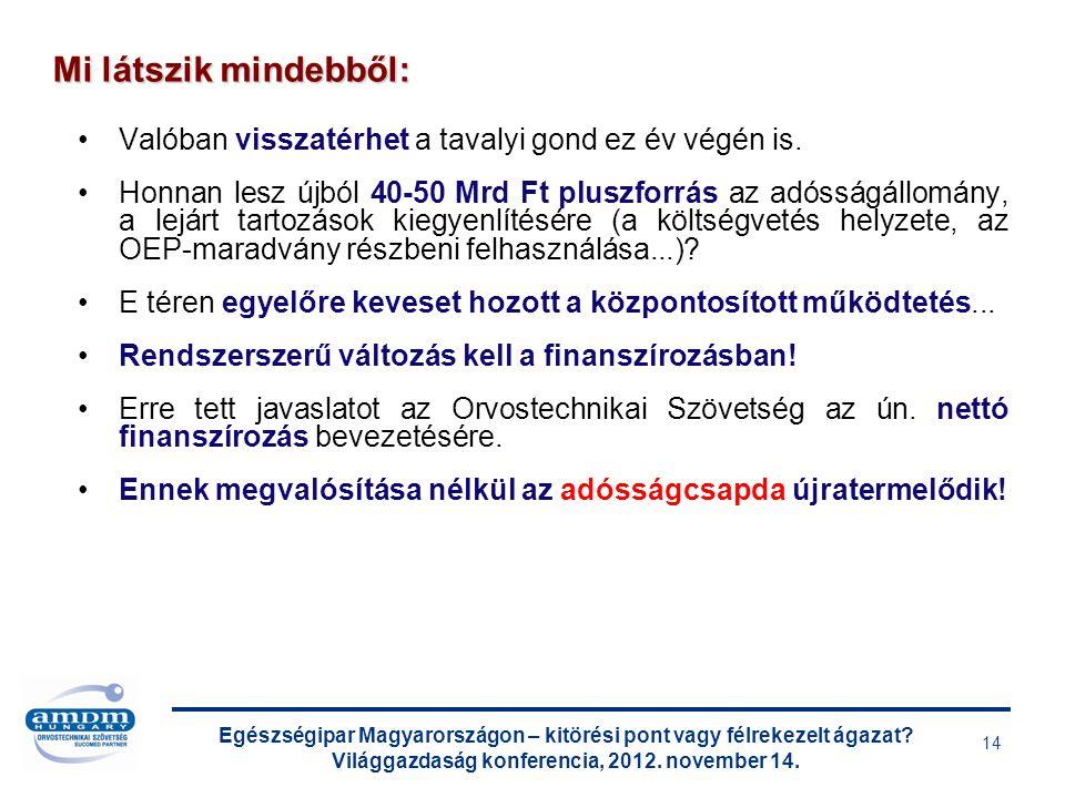 Egészségipar Magyarországon – kitörési pont vagy félrekezelt ágazat? Világgazdaság konferencia, 2012. november 14. 14 Valóban visszatérhet a tavalyi g