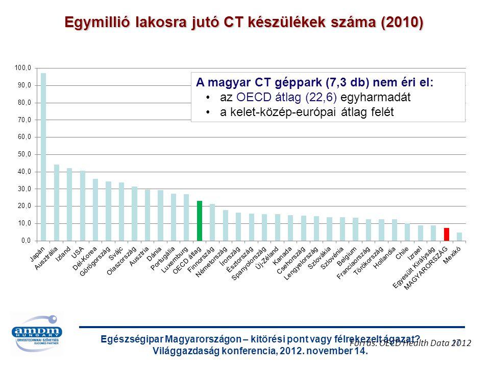 Egészségipar Magyarországon – kitörési pont vagy félrekezelt ágazat? Világgazdaság konferencia, 2012. november 14. 17 Egymillió lakosra jutó CT készül