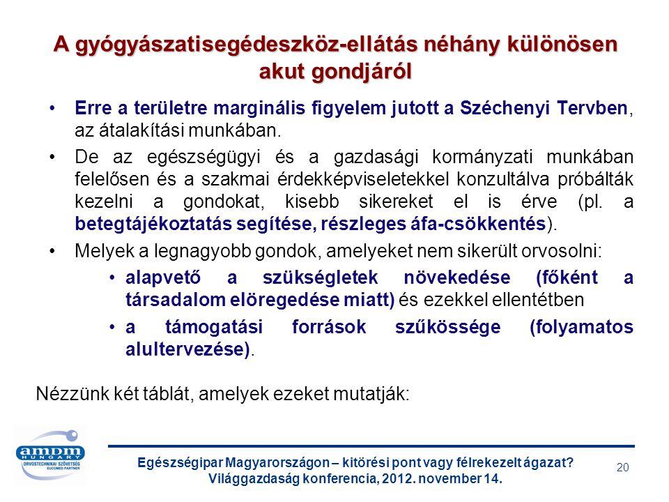 Egészségipar Magyarországon – kitörési pont vagy félrekezelt ágazat? Világgazdaság konferencia, 2012. november 14. 20 Erre a területre marginális figy