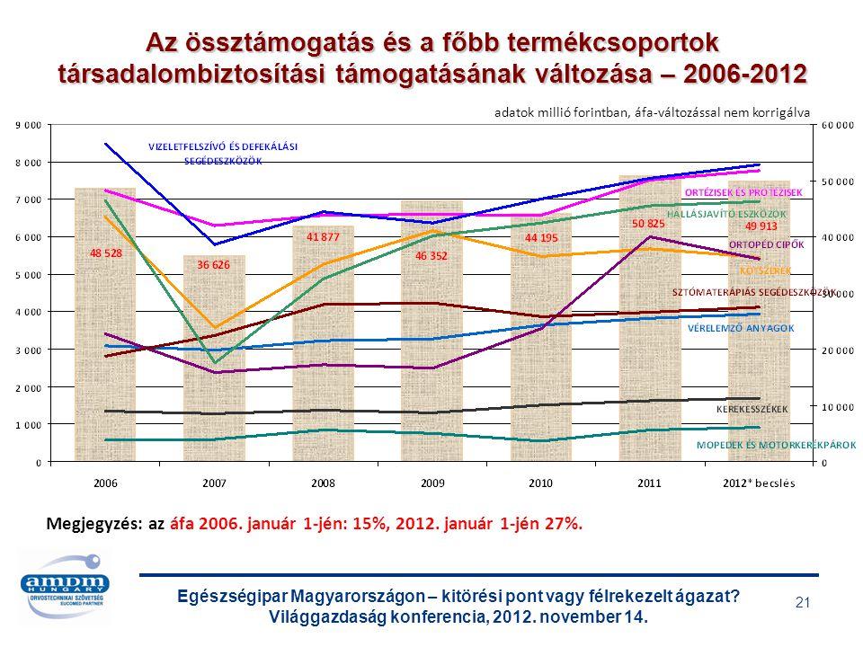 Egészségipar Magyarországon – kitörési pont vagy félrekezelt ágazat? Világgazdaság konferencia, 2012. november 14. 21 Az össztámogatás és a főbb termé