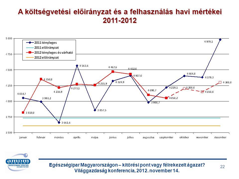 Egészségipar Magyarországon – kitörési pont vagy félrekezelt ágazat? Világgazdaság konferencia, 2012. november 14. 22 A költségvetési előirányzat és a