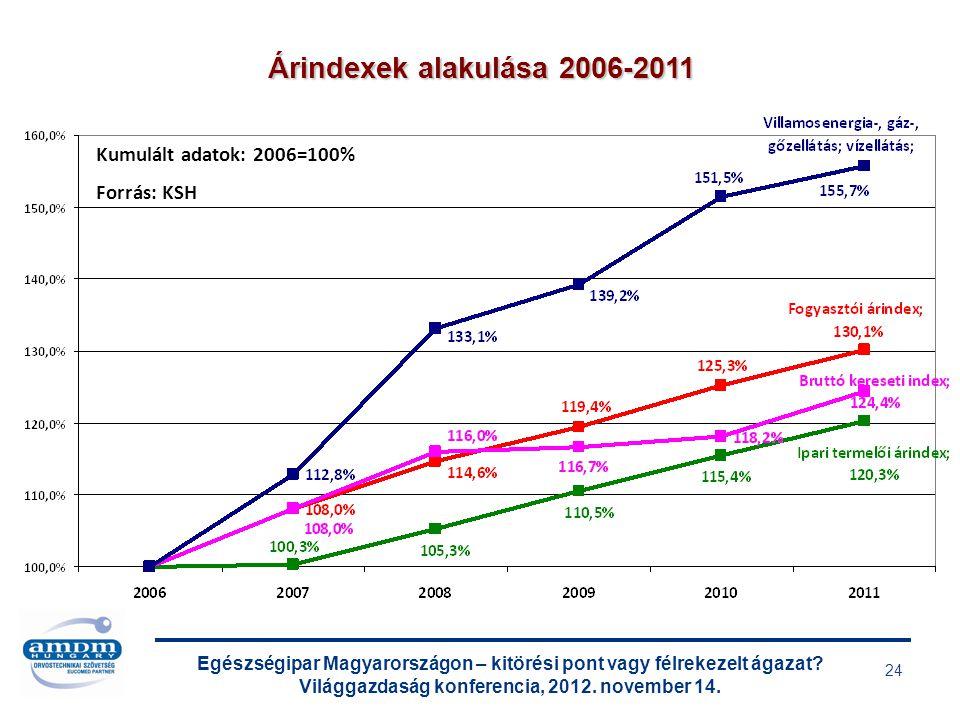 Egészségipar Magyarországon – kitörési pont vagy félrekezelt ágazat? Világgazdaság konferencia, 2012. november 14. 24 Árindexek alakulása 2006-2011 Ku