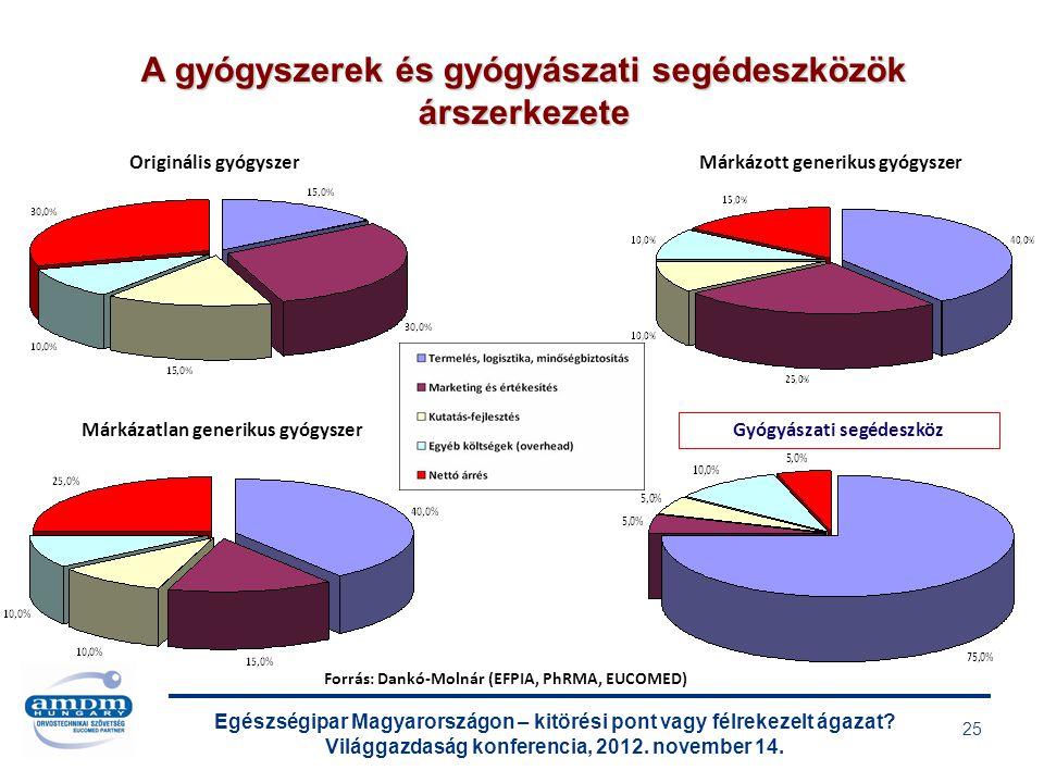 Egészségipar Magyarországon – kitörési pont vagy félrekezelt ágazat? Világgazdaság konferencia, 2012. november 14. 25 A gyógyszerek és gyógyászati seg