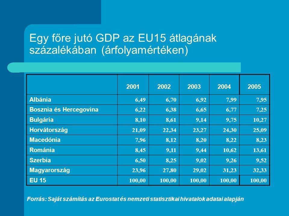 Egy főre jutó GDP az EU15 átlagának százalékában (árfolyamértéken) 20012002200320042005 Albánia 6,496,706,927,997,95 Bosznia és Hercegovina 6,226,386,656,777,25 Bulgária 8,108,619,149,7510,27 Horvátország 21,0922,3423,2724,3025,09 Macedónia 7,968,128,208,228,23 Románia 8,459,119,4410,6213,61 Szerbia 6,508,259,029,269,52 Magyarország 23,9627,8029,0231,2332,33 EU 15 100,00 Forrás: Saját számítás az Eurostat és nemzeti statisztikai hivatalok adatai alapján