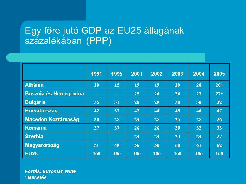 Egy főre jutó GDP az EU25 átlagának százalékában (PPP) 1991199520012002200320042005 Albánia 101519 20 20* Bosznia és Hercegovina --2526 2727* Bulgária 3531282930 32 Horvátország 42374244454647 Macedón Köztársaság 30252425 26 Románia 37 26 303233 Szerbia --24 27 Magyarország 51495658606162 EU25 100 Forrás: Eurostat, WIIW * Becslés