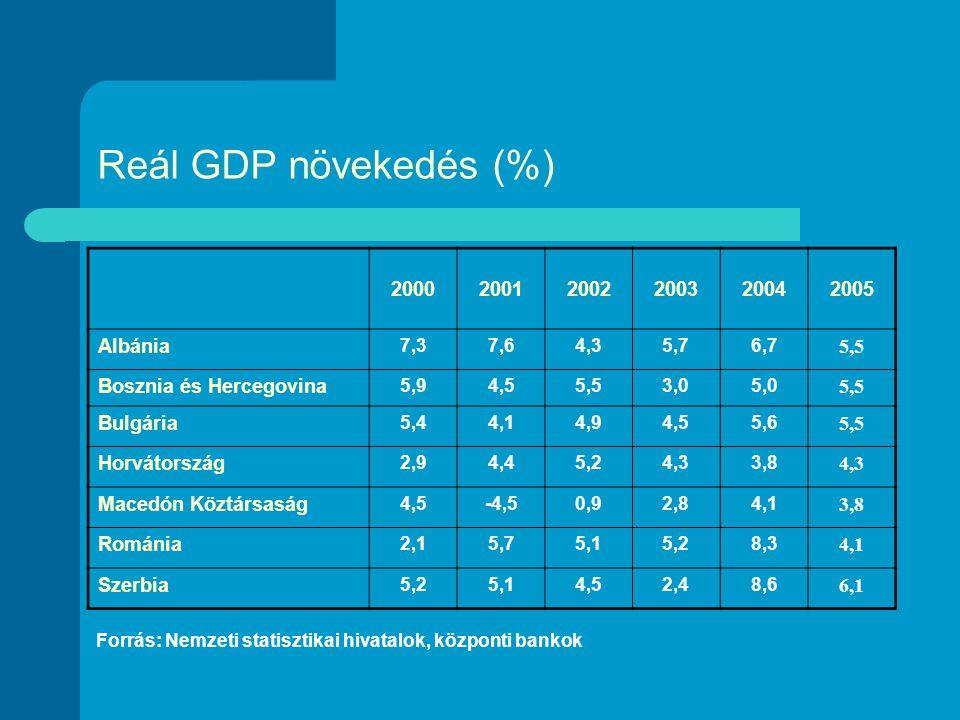 Reál GDP növekedés (%) 200020012002200320042005 Albánia 7,37,64,35,76,7 5,5 Bosznia és Hercegovina 5,94,55,53,05,0 5,5 Bulgária 5,44,14,94,55,6 5,5 Horvátország 2,94,45,24,33,8 4,3 Macedón Köztársaság 4,5-4,50,92,84,1 3,8 Románia 2,15,75,15,28,3 4,1 Szerbia 5,25,14,52,48,6 6,1 Forrás: Nemzeti statisztikai hivatalok, központi bankok