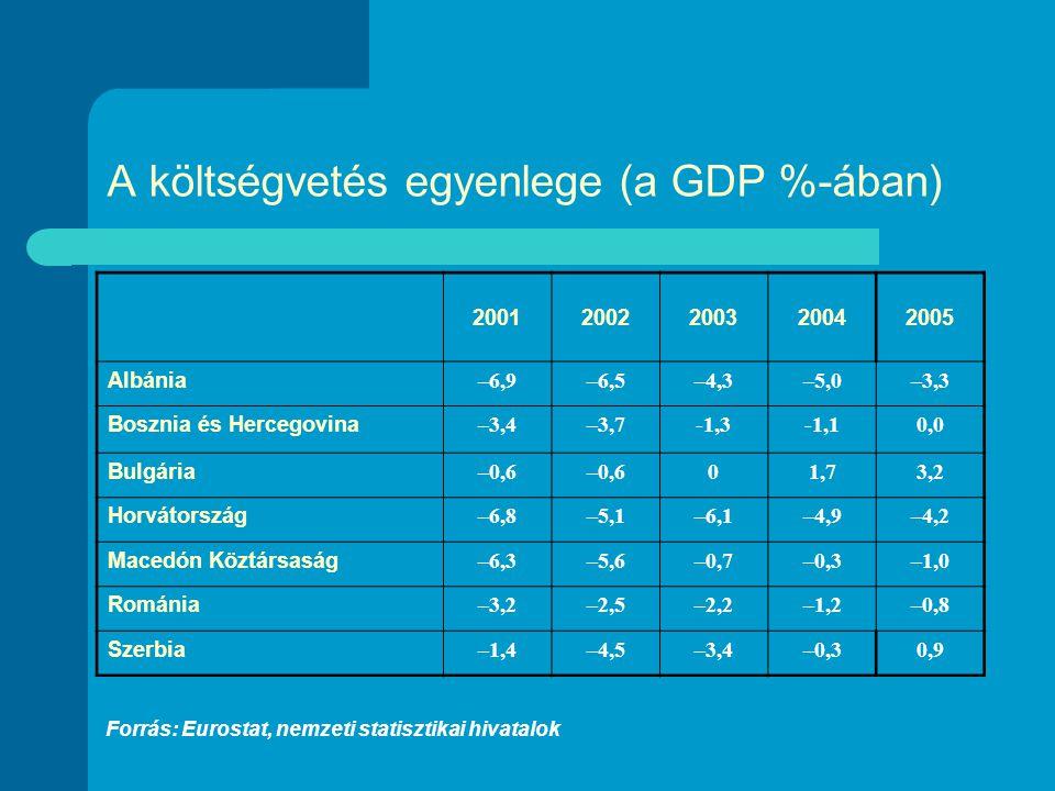 A költségvetés egyenlege (a GDP %-ában) 20012002200320042005 Albánia –6,9–6,5–4,3–5,0–3,3 Bosznia és Hercegovina –3,4–3,7-1,3-1,10,0 Bulgária –0,6 01,73,2 Horvátország –6,8–5,1–6,1–4,9–4,2 Macedón Köztársaság –6,3–5,6–0,7–0,3–1,0 Románia –3,2–2,5–2,2–1,2–0,8 Szerbia –1,4–4,5–3,4–0,30,9 Forrás: Eurostat, nemzeti statisztikai hivatalok