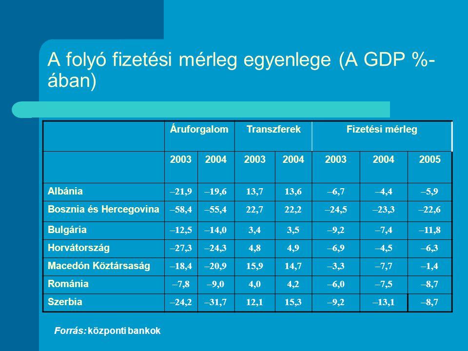 A folyó fizetési mérleg egyenlege (A GDP %- ában) Forrás: központi bankok ÁruforgalomTranszferekFizetési mérleg 2003200420032004200320042005 Albánia –21,9–19,613,713,6–6,7–4,4–5,9 Bosznia és Hercegovina –58,4–55,422,722,2–24,5–23,3–22,6 Bulgária –12,5–14,03,43,5–9,2–7,4–11,8 Horvátország –27,3–24,34,84,9–6,9–4,5–6,3 Macedón Köztársaság –18,4–20,915,914,7–3,3–7,7–1,4 Románia –7,8–9,04,04,2–6,0–7,5–8,7 Szerbia –24,2–31,712,115,3–9,2–13,1–8,7