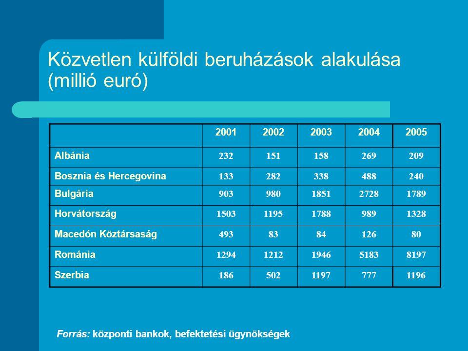 Közvetlen külföldi beruházások alakulása (millió euró) 20012002200320042005 Albánia 232151158269209 Bosznia és Hercegovina 133282338488240 Bulgária 903980185127281789 Horvátország 1503119517889891328 Macedón Köztársaság 493838412680 Románia 12941212194651838197 Szerbia 18650211977771196 Forrás: központi bankok, befektetési ügynökségek