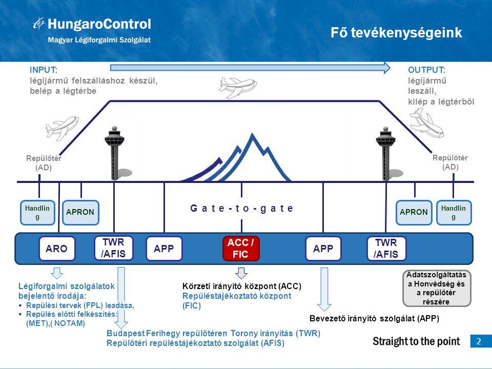 Együttműködés COMLOSS esetén 13  CRC  ORFK  LFNR Költségek viselése  Jogszabályi hiányosságok  Jelenleg a Magyar Honvédség finanszírozza teljes mértékben a COMLOSS helyzetekből fakadó Gripen bevetéseket.