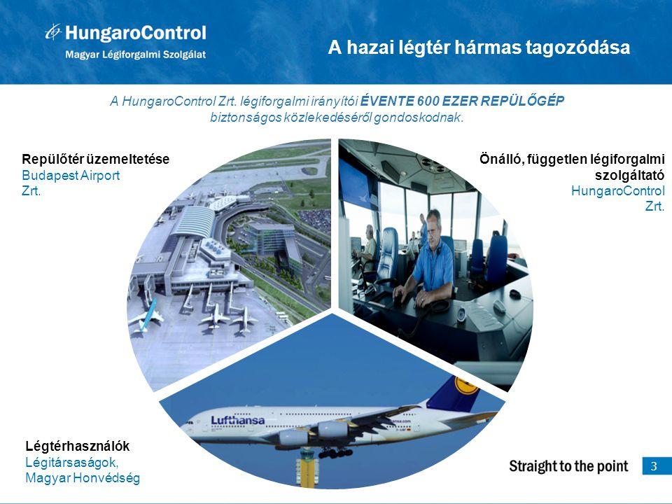 A hazai légtér hármas tagozódása Repülőtér üzemeltetése Budapest Airport Zrt. Légtérhasználók Légitársaságok, Magyar Honvédség Önálló, független légif
