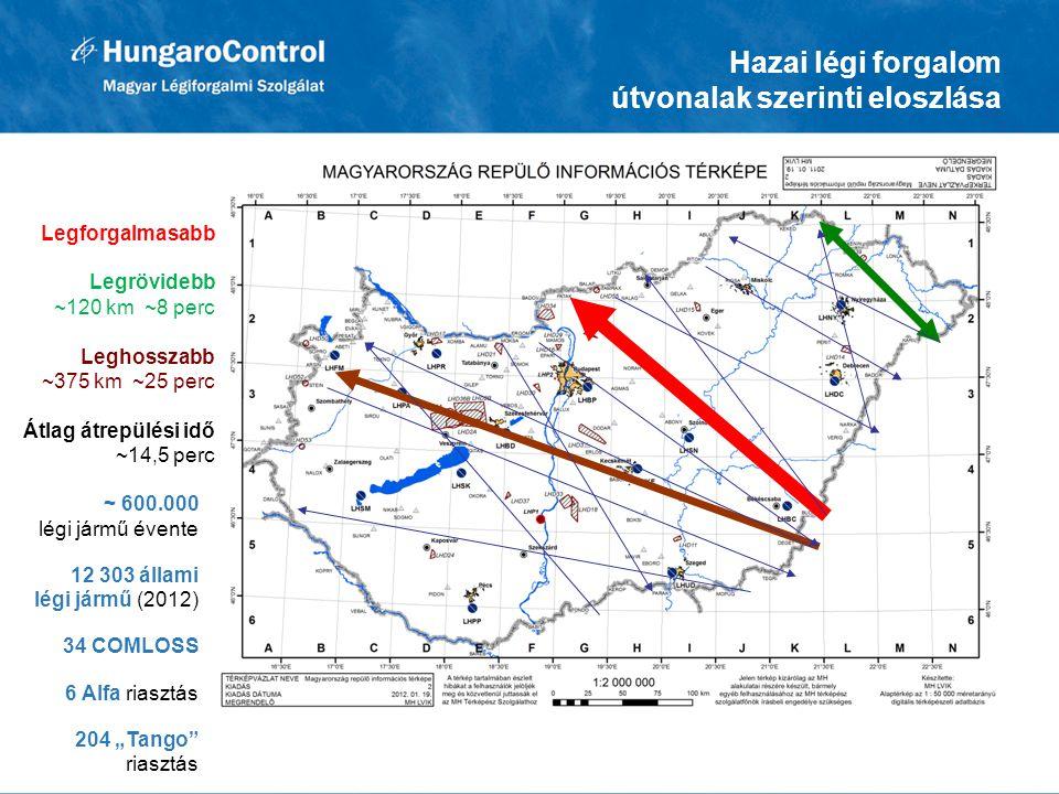 Legforgalmasabb Legrövidebb ~120 km ~8 perc Leghosszabb ~375 km ~25 perc Átlag átrepülési idő ~14,5 perc Hazai légi forgalom útvonalak szerinti eloszl