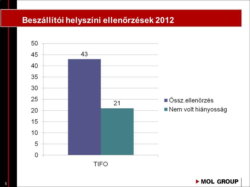 5 Beszállítói helyszíni ellenőrzések 2012