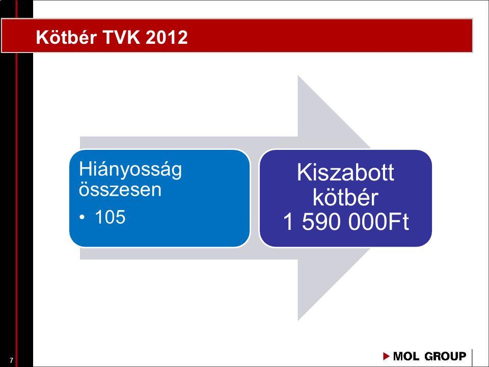 7 Hiányosság összesen 105 Kiszabott kötbér 1 590 000Ft Kötbér TVK 2012