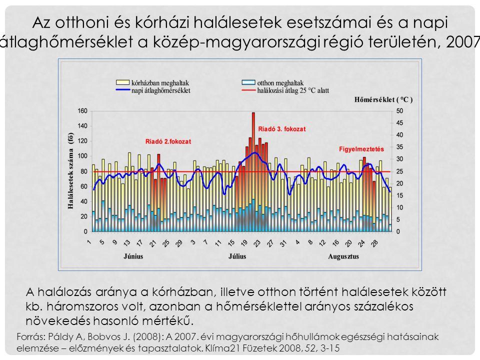 Az otthoni és kórházi halálesetek esetszámai és a napi átlaghőmérséklet a közép-magyarországi régió területén, 2007 Forrás: Páldy A, Bobvos J.