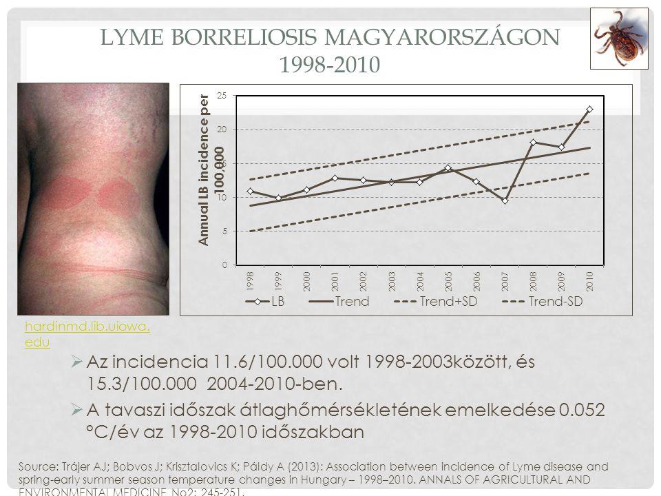 LYME BORRELIOSIS MAGYARORSZÁGON 1998-2010  Az incidencia 11.6/100.000 volt 1998-2003között, és 15.3/100.000 2004-2010-ben.