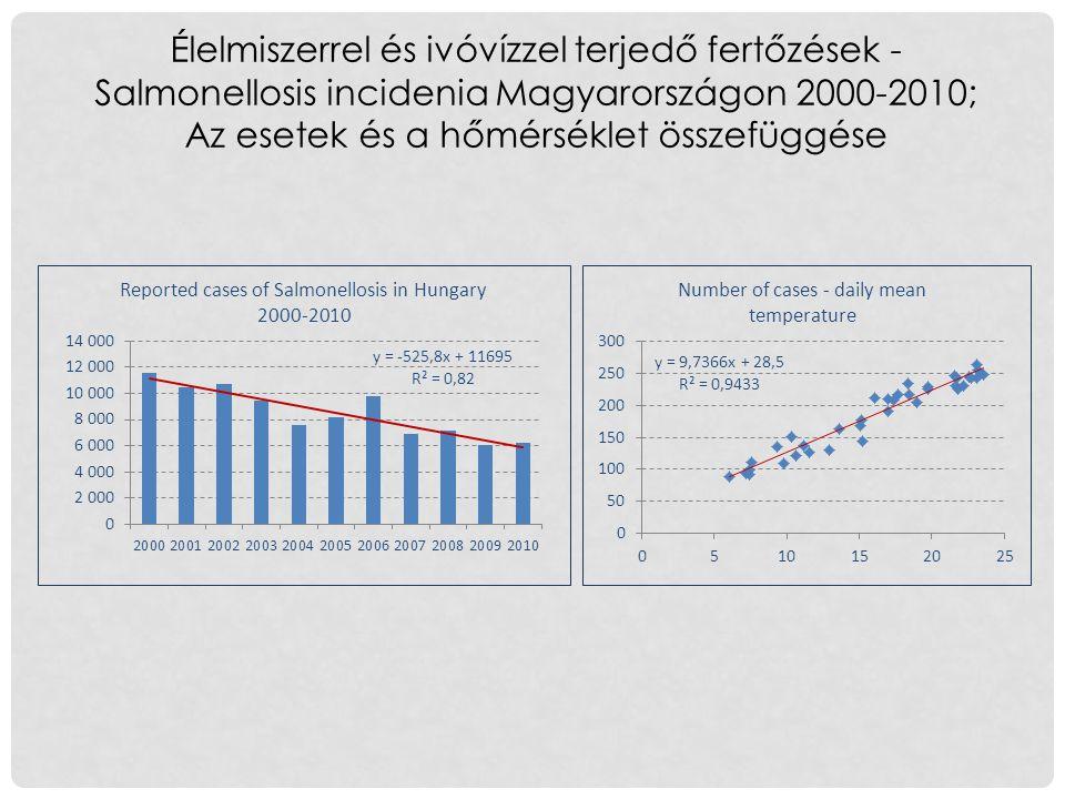 Élelmiszerrel és ivóvízzel terjedő fertőzések - Salmonellosis incidenia Magyarországon 2000-2010; Az esetek és a hőmérséklet összefüggése