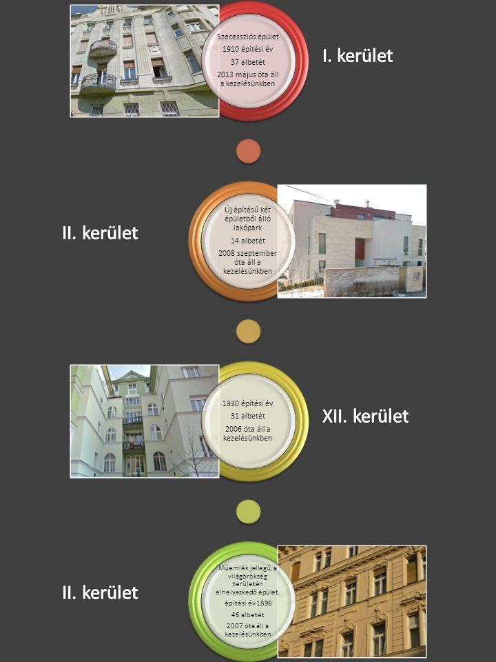 Szecessziós épület 1910 építési év 37 albetét 2013 május óta áll a kezelésünkben Új építésű két épületből álló lakópark 14 albetét 2008 szeptember óta