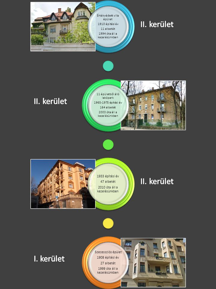 Értékvédett villa épület 1910 építési év 11 albetét 1994 óta áll a kezelésünkben 11 épületből álló lakópark 1965-1975 építési év 164 albetét 2003 óta áll a kezelésünkben 1933 építési év 47 albetét 2010 óta áll a kezelésünkben Szecessziós épület 1908 építési év 27 albetét 1999 óta áll a kezelésünkben