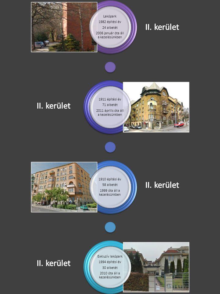 Lakópark 1982 építési év 24 albetét 2006 január óta áll a kezelésünkben 1911 építési év 71 albetét 2011 április óta áll a kezelésünkben 1910 építési é