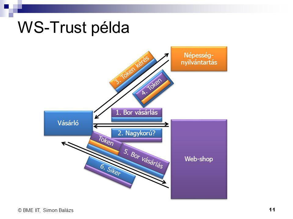 WS-Trust példa Vásárló Web-shop Népesség- nyilvántartás 3. Token kérés 4. Token 1. Bor vásárlás 2. Nagykorú? Token 5. Bor vásárlás 6. Siker 11 © BME I