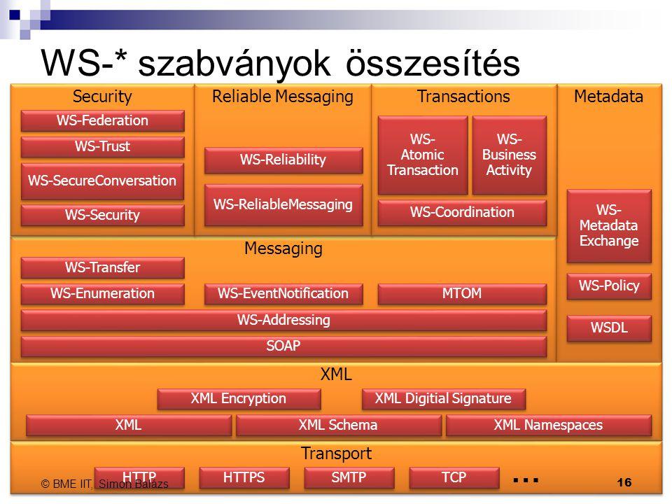 WS-* szabványok összesítés 16 Messaging Metadata XML Security Reliable Messaging Transactions Transport WS-Addressing MTOM SOAP WS-SecureConversation