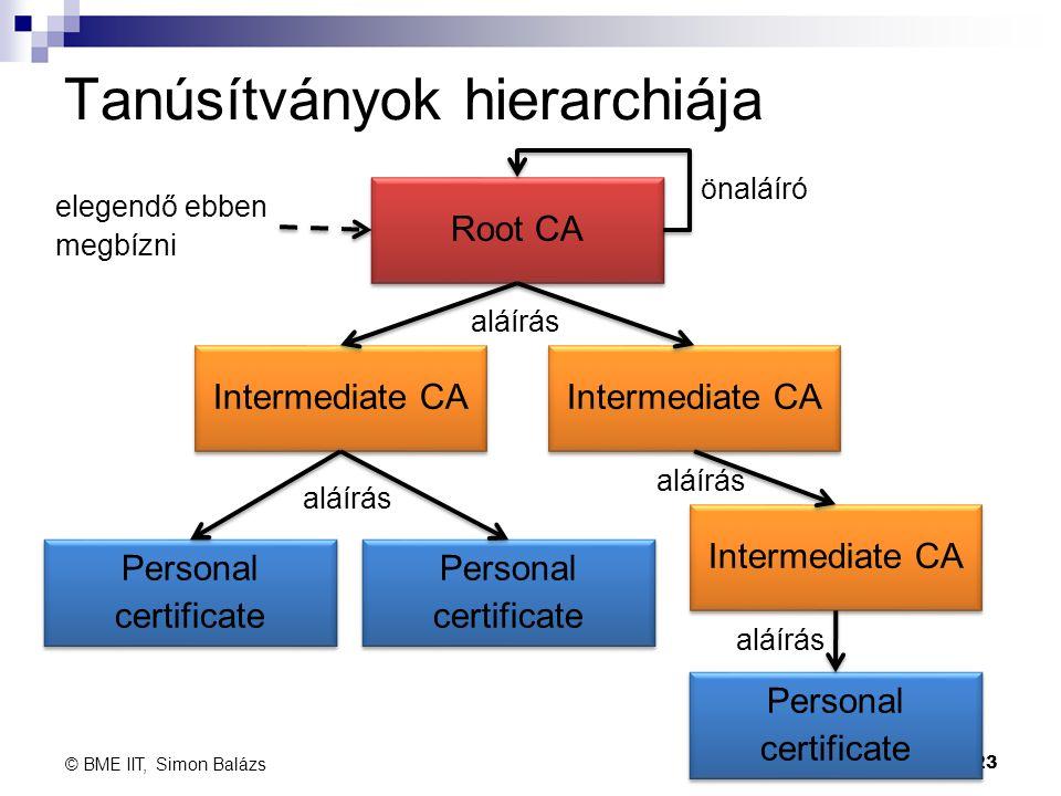 Tanúsítványok hierarchiája 23 © BME IIT, Simon Balázs Root CA Intermediate CA Personal certificate Personal certificate Personal certificate Personal