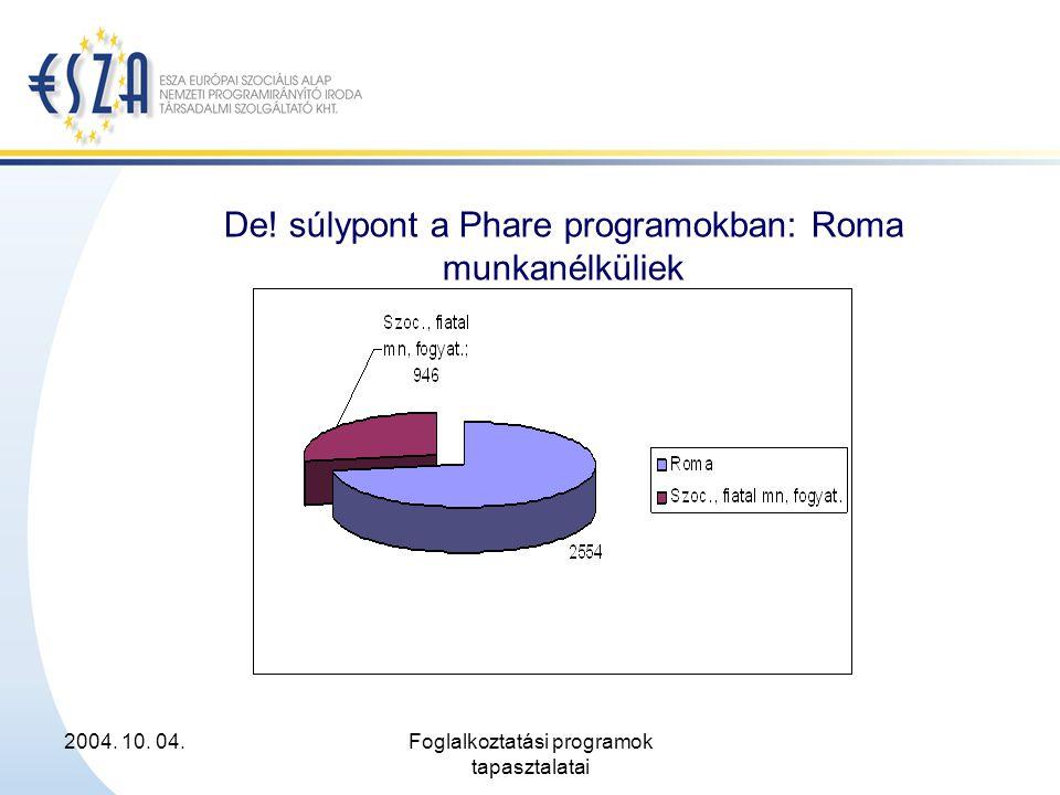 2004. 10. 04.Foglalkoztatási programok tapasztalatai De! súlypont a Phare programokban: Roma munkanélküliek