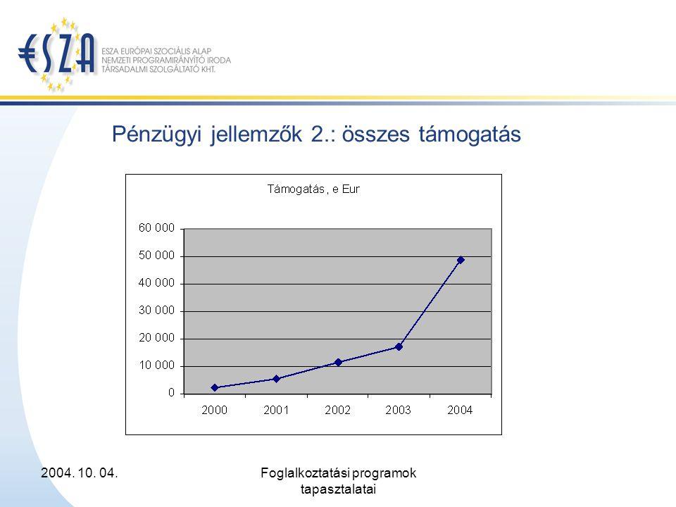 2004. 10. 04.Foglalkoztatási programok tapasztalatai Pénzügyi jellemzők 2.: összes támogatás
