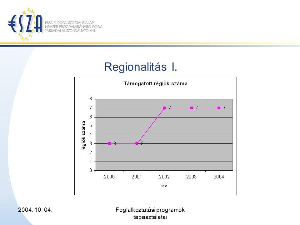 2004. 10. 04.Foglalkoztatási programok tapasztalatai Regionalitás I.