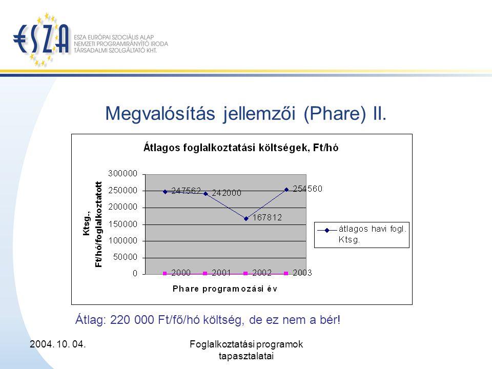2004. 10. 04.Foglalkoztatási programok tapasztalatai Megvalósítás jellemzői (Phare) II. Átlag: 220 000 Ft/fő/hó költség, de ez nem a bér!