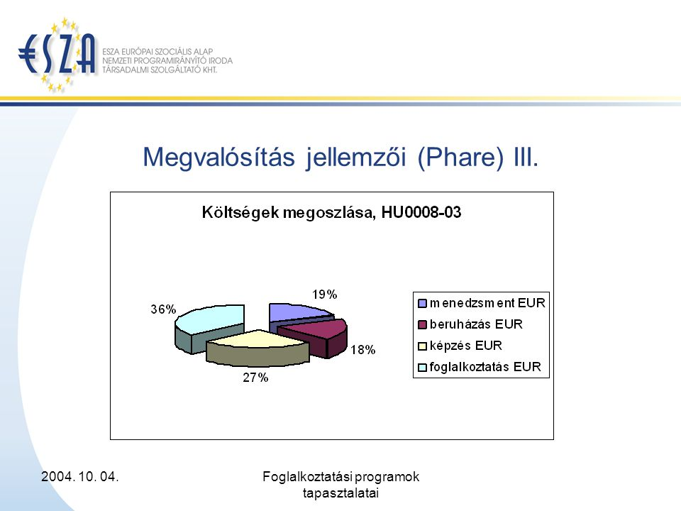 2004. 10. 04.Foglalkoztatási programok tapasztalatai Megvalósítás jellemzői (Phare) III.