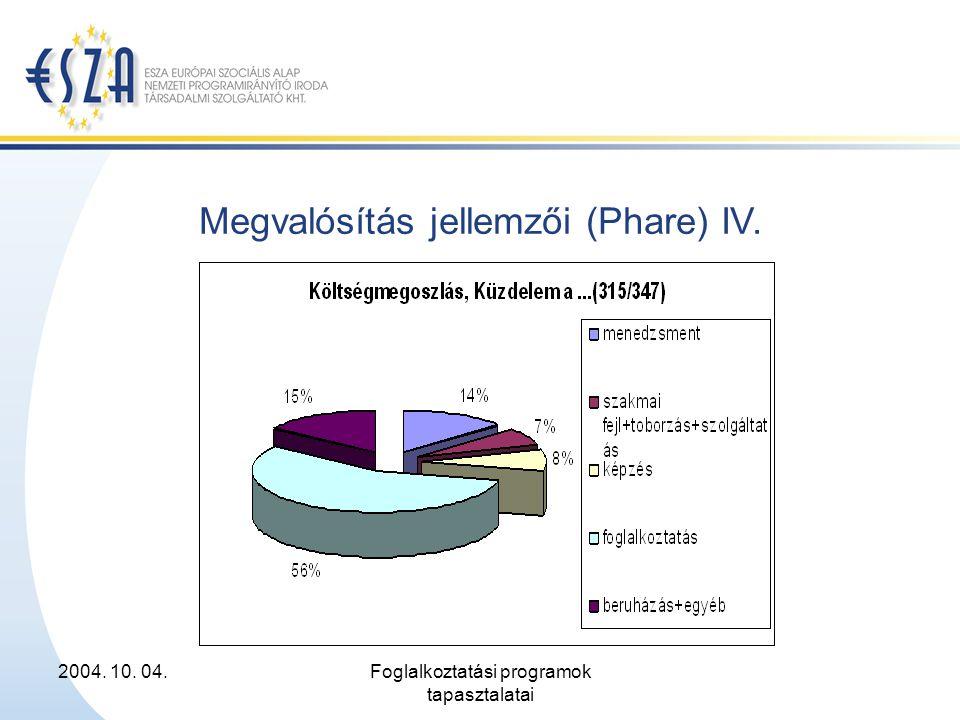 2004. 10. 04.Foglalkoztatási programok tapasztalatai Megvalósítás jellemzői (Phare) IV.