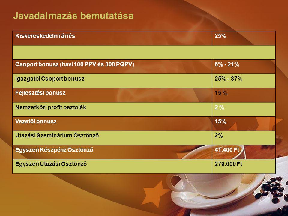 Javadalmazás bemutatása Kiskereskedelmi árrés25% Csoport bonusz (havi 100 PPV és 300 PGPV)6% - 21% Igazgatói Csoport bonusz25% - 37% Fejlesztési bonus