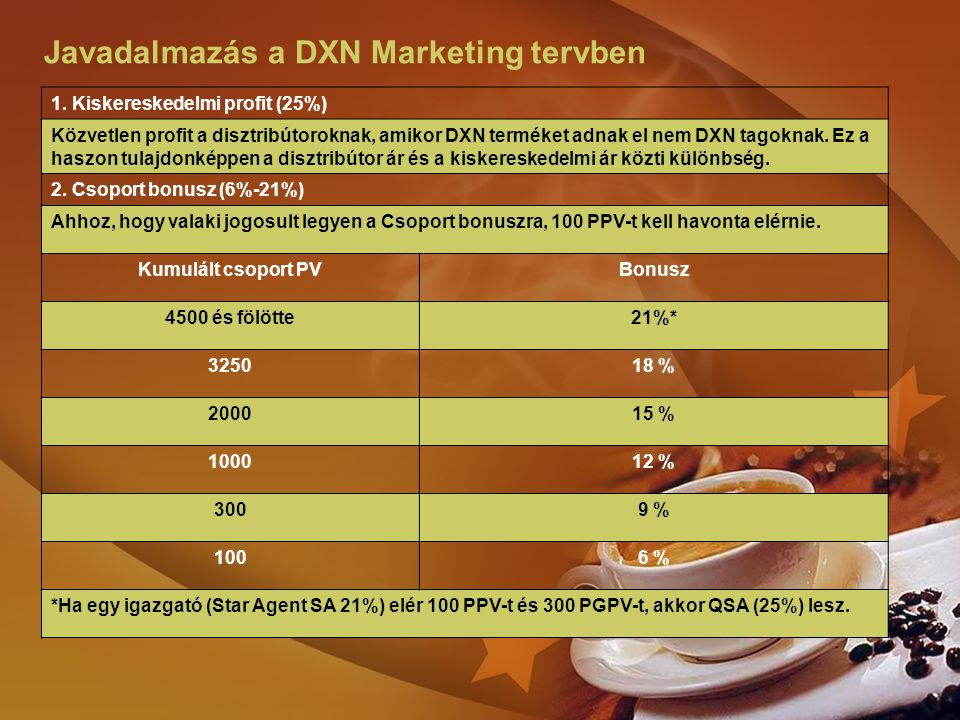 Javadalmazás a DXN Marketing tervben 1. Kiskereskedelmi profit (25%) Közvetlen profit a disztribútoroknak, amikor DXN terméket adnak el nem DXN tagokn