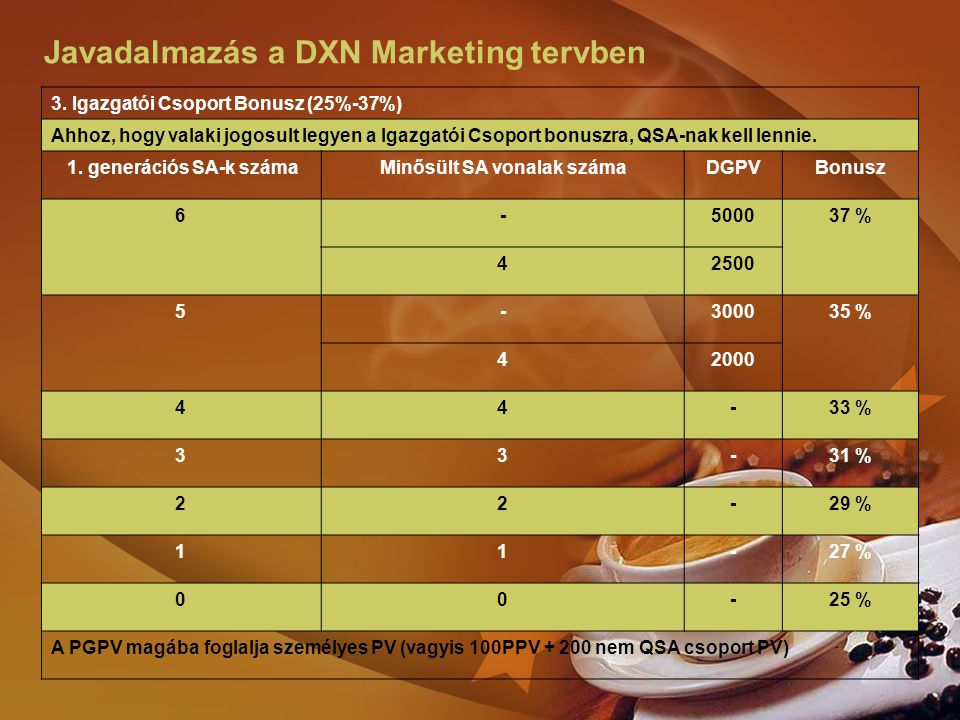 Javadalmazás a DXN Marketing tervben 4.
