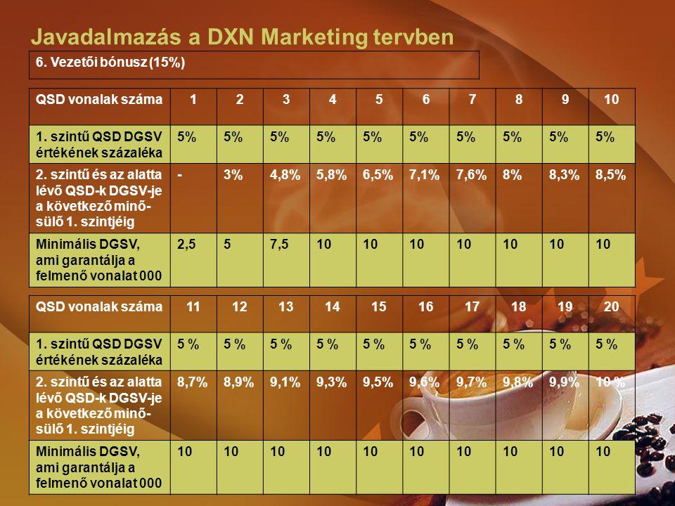 Javadalmazás a DXN Marketing tervben QSD vonalak száma12345678910 1. szintű QSD DGSV értékének százaléka 5% 2. szintű és az alatta lévő QSD-k DGSV-je