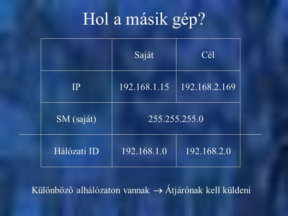 Hol a másik gép? 255.255.255.0SM (saját)192.168.2.169192.168.1.15IPCélSaját Különböző alhálózaton vannak  Átjárónak kell küldeni 192.168.2.0192.168.1