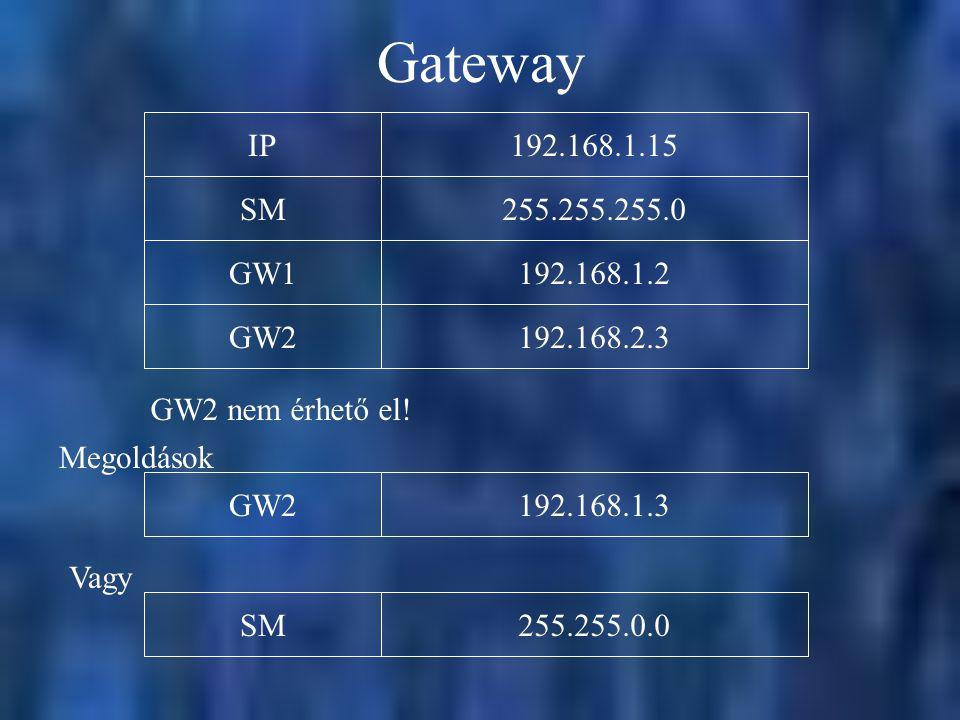 Gateway 192.168.1.15IP255.255.255.0SM192.168.1.2GW1192.168.2.3GW2 GW2 nem érhető el! 192.168.1.3GW2 Megoldások 255.255.0.0SM Vagy
