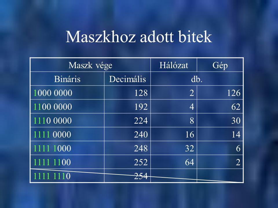 Maszkhoz adott bitek Maszk végeHálózatGép BinárisDecimálisdb. 1000 00001282126 1100 0000192462 1110 0000224830 1111 00002401614 1111 1000248326 1111 1