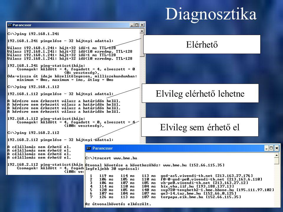 Diagnosztika Elérhető Elvileg elérhető lehetne Elvileg sem érhető el