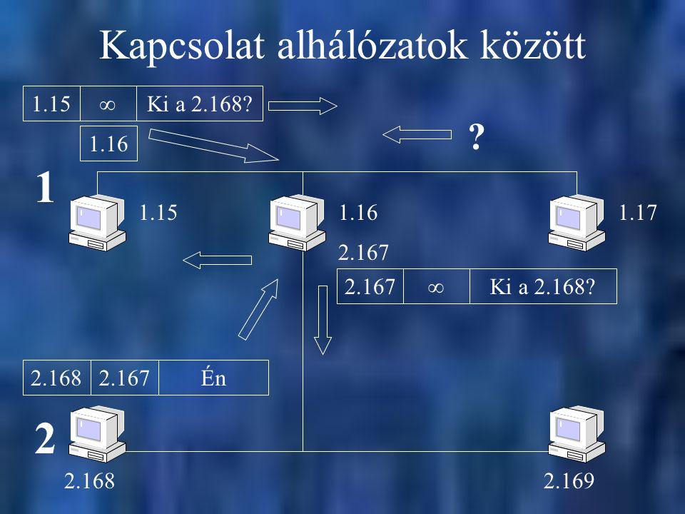 Kapcsolat alhálózatok között  1.15Ki a 2.168? ?  2.167Ki a 2.168? 2.1672.168Én 1.161.151.17 1 2.167 2.1682.169 2 1.16