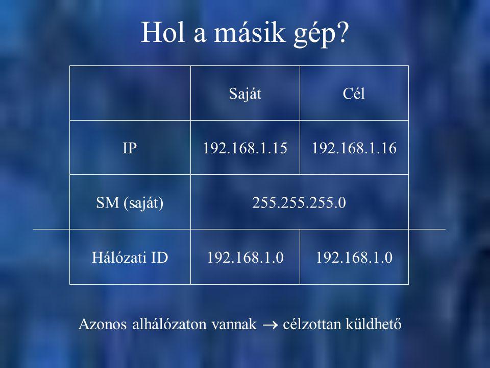 Hol a másik gép? 255.255.255.0SM (saját)192.168.1.16192.168.1.15IPCélSaját Azonos alhálózaton vannak  célzottan küldhető 192.168.1.0 Hálózati ID