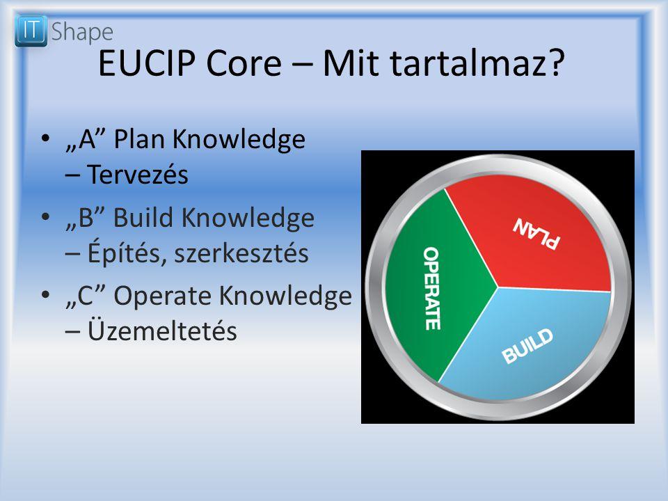 """""""A Plan Knowledge – Tervezés """"B Build Knowledge – Építés, szerkesztés """"C Operate Knowledge – Üzemeltetés"""