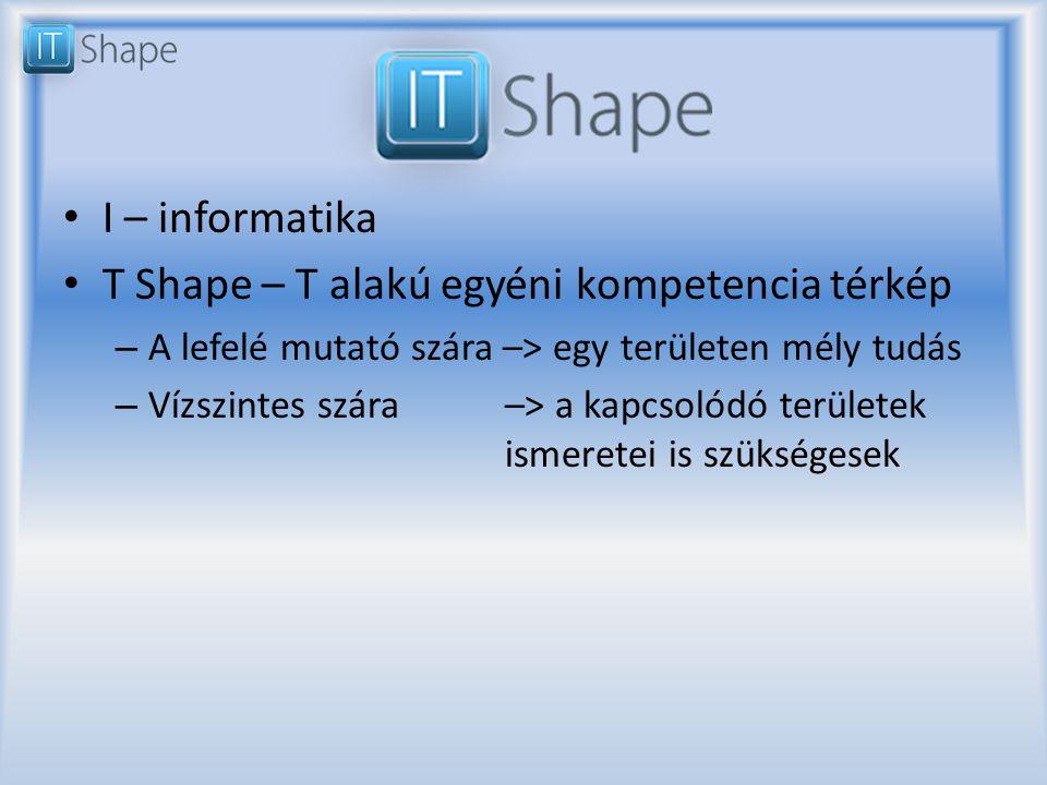 I – informatika T Shape – T alakú egyéni kompetencia térkép – A lefelé mutató szára –> egy területen mély tudás – Vízszintes szára –> a kapcsolódó területek ismeretei is szükségesek
