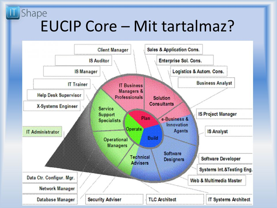 EUCIP Core – Mit tartalmaz