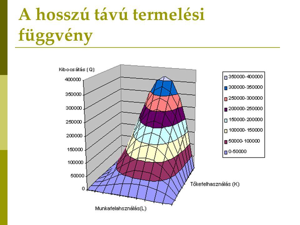 Termelési függvény: a termelési tényezők kombinációi és az általuk termelhető maximális termékmennyiség közötti összefüggés.