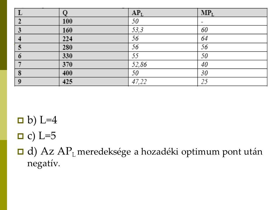  b) L=4  c) L=5  d) Az AP L meredeksége a hozadéki optimum pont után negatív.